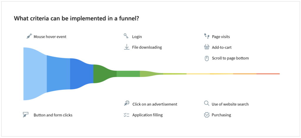 Conversion funnels and content's role in it